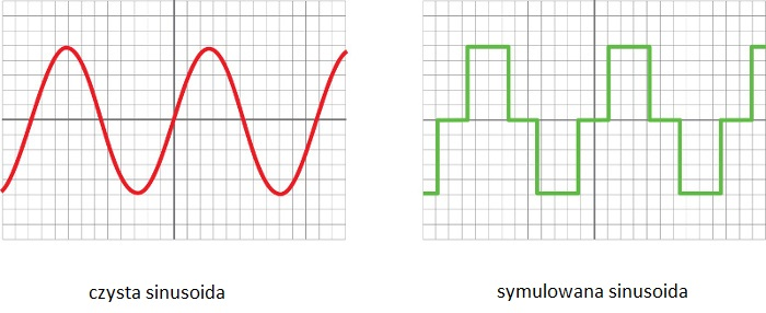 czysta sinusoida symulowana sinusoida